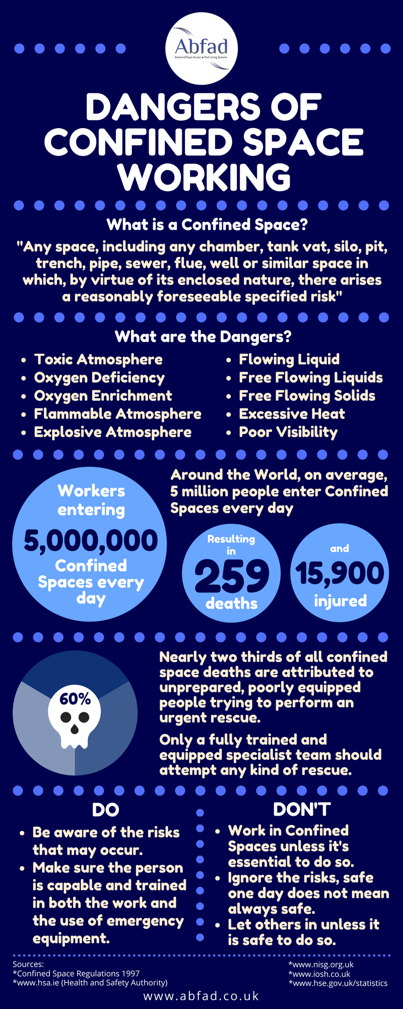 Dangers of Confined Space working infographic